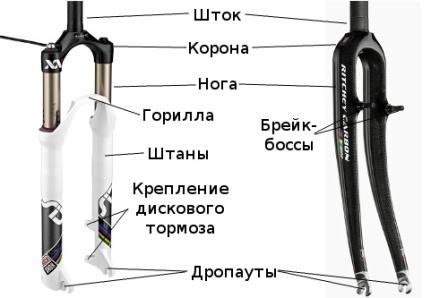 vilka-velosipeda
